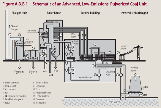 Figure 1. Basic Advanced, Low-emissions PC Plant