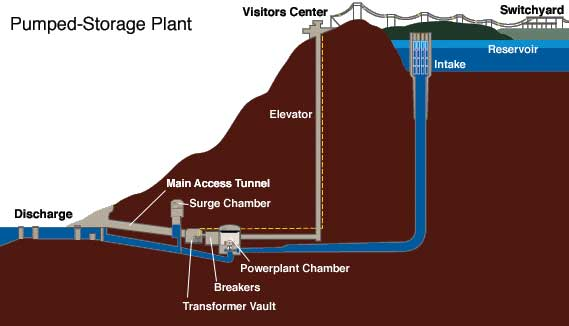Figure 1. Diagram of TVA pumped storage facility at Raccoon Mountain PSH plant (Source: TVA 2012)